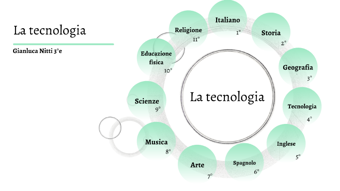 La Tecnologia By Gianluca Nitti On Prezi Next