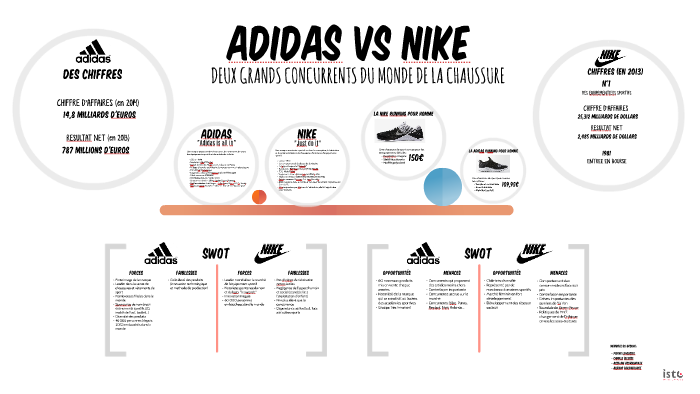 muchas opciones de especial para zapato lujo Adidas VS Nike by Aliénor Deramecourt on Prezi