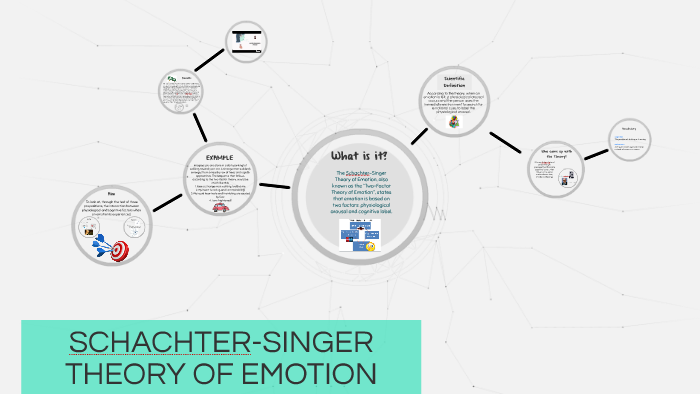 the schachter singer theory of emotion says that