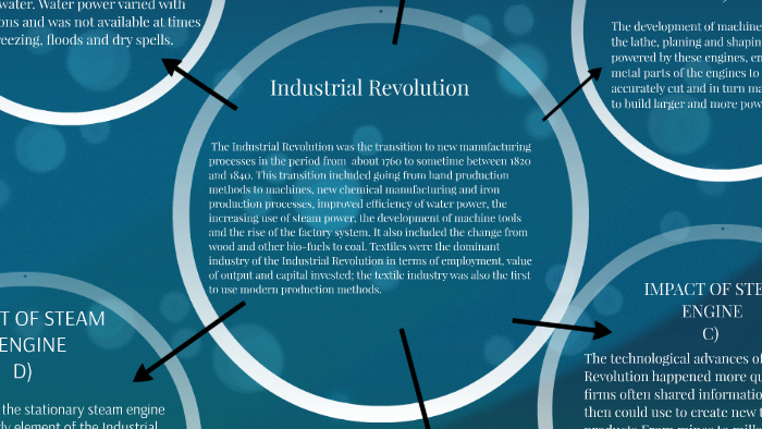 IMPACTS OF STEAM ENGINE ON INDUSTRIAL REVOLUTION by maryam