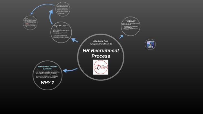 HR Recruitment Process by ahmed emad on Prezi