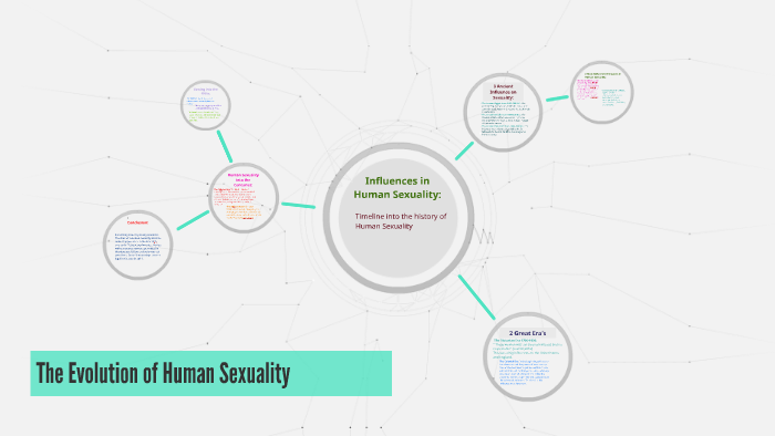 human sexuality history timeline