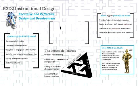R2d2 Instructional Design By Mary Myers On Prezi Next