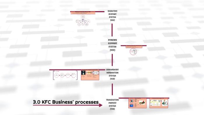 process flow diagram of kfc 3 0 kfc business process by james lee on prezi  kfc business process by james lee on prezi