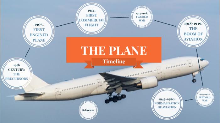 Plane timeline by Rubén López on Prezi Next