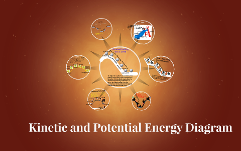 kinetic and potential energy diagram by lizzy beth on prezi. Black Bedroom Furniture Sets. Home Design Ideas