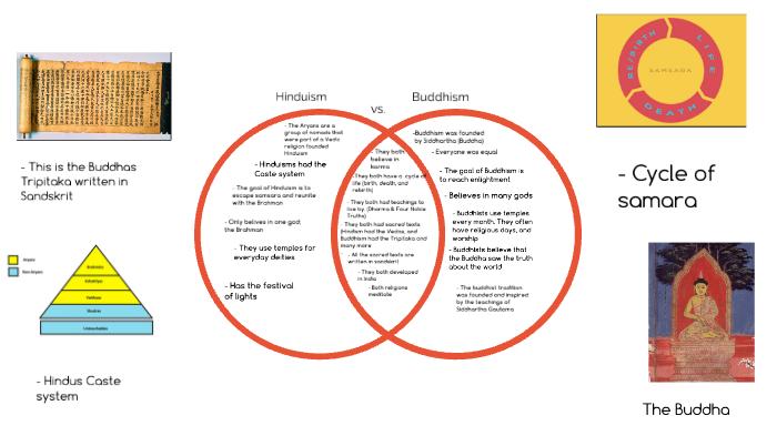 Hinduism Vs  Buddhism Venn Diagram By Eliza Oneill On