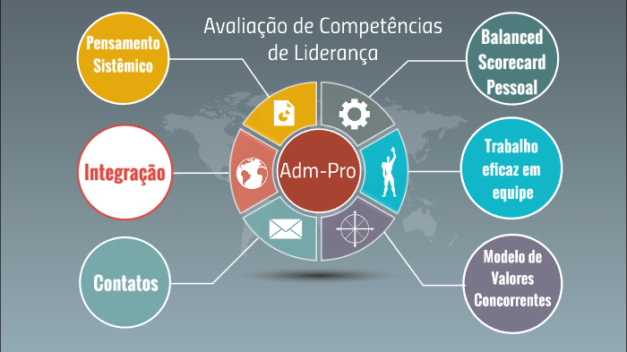 Adm-Pro by Joao Gratuliano on Prezi Next