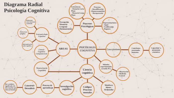 Diagrama Radial Psicología Cognitiva By Jovanna Garcia On Prezi