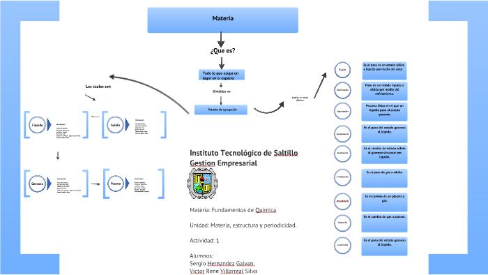 Mapa Conceptual De Química By Sandy Anguiano On Prezi