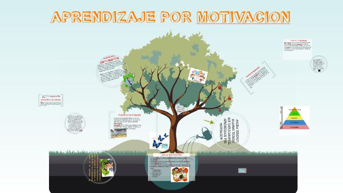 Aprendizaje Por Motivacion By Adriana Martínez On Prezi
