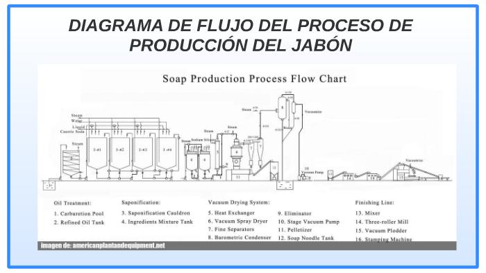 diagrama de flujo del proceso de producción de jabón by danefer mora on Prezi
