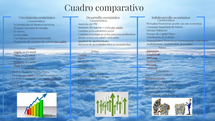 Crecimiento Desarrollo Y Subdesarrollo Económico By Alondra