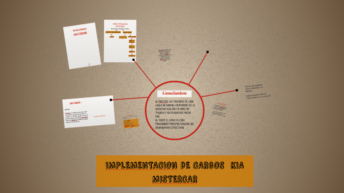 Implementacion De Cargos Kia Mistercar By Nataly Rodriguez