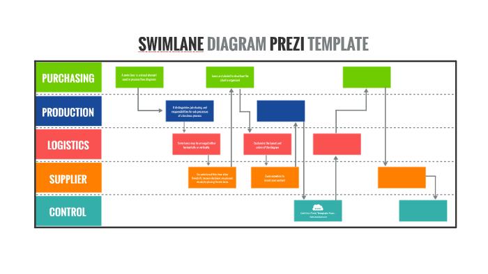 Swimlane Diagram Template from 0701.static.prezi.com