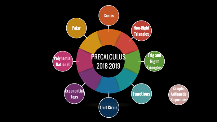 Block 4: Precal 2018-2019 by Maci Kaiser on Prezi Next on