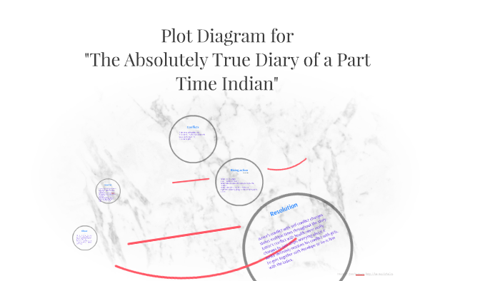 Plot Diagram for The Absolutely True Diary of a Part-Time