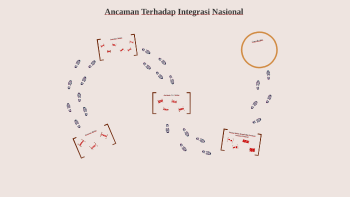Ancaman Terhadap Integrasi Nasional By Ilham Ramadhan On Prezi