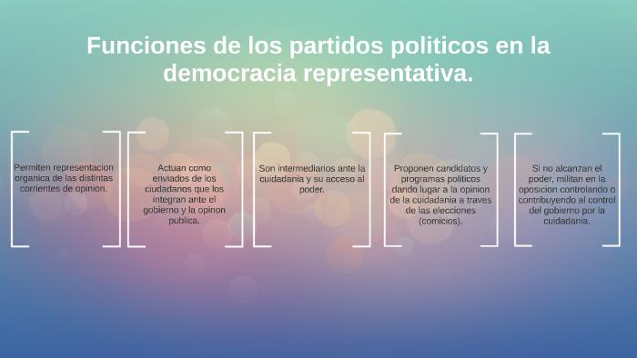 Ensayo Sobre El Papel De Los Partidos Políticos En México