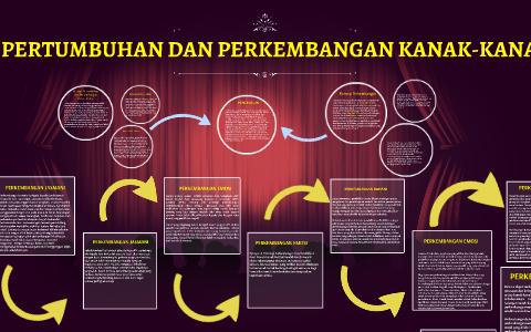 Pertumbuhan Dan Perkembangan Kanak Kanak By Mardiyah Titing