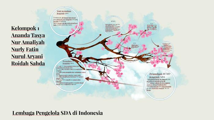 Lembaga Pengelola Sda Di Indonesia By Nurly Fatin On Prezi