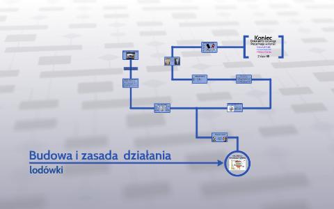 Bardzo dobra Budowa i zasada działania by Krzysztof Polak on Prezi OL13