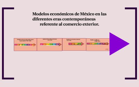 Línea Del Tiempo De Los Modelos Económicos De México By
