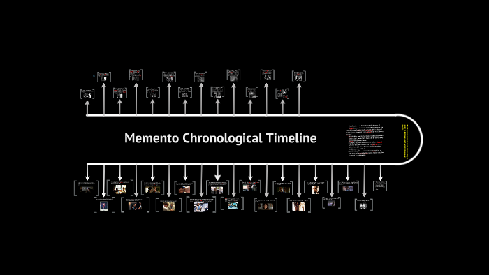memento movie summary everything you wanted to know about