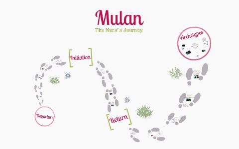 mulan heros journey essay
