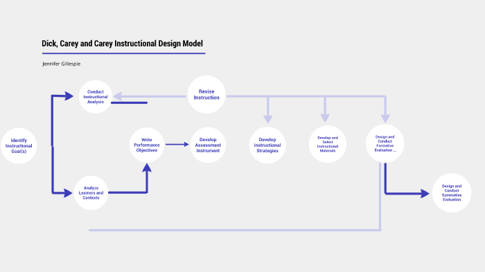 Dick Carey And Carey Instructional Design Model By Jennifer Gillespie On Prezi Next