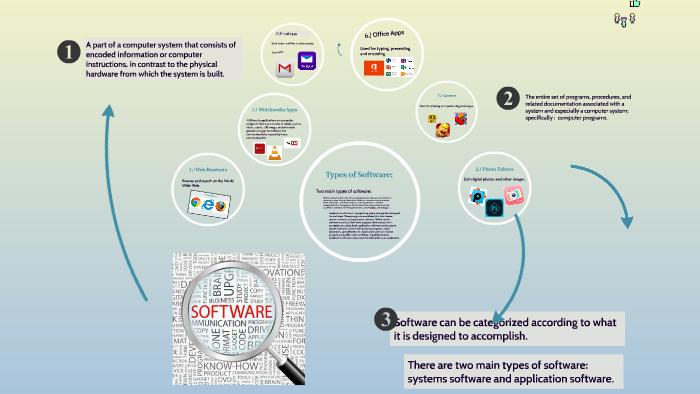 Softwares By Rochelle Sanares On Prezi Next
