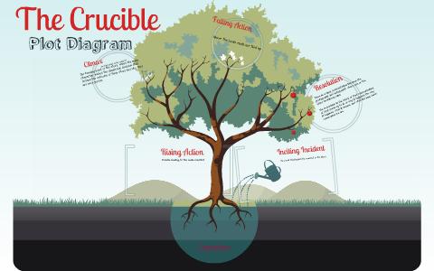 the crucible plot summary