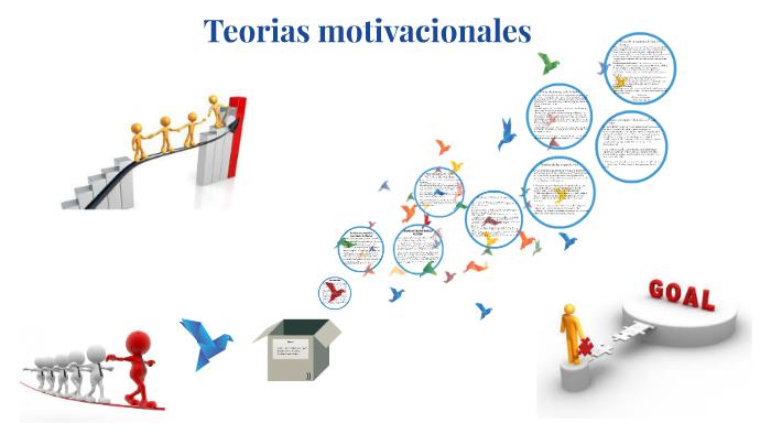 Teorias Motivacionales By Gisselle Hernandez Rodriguez On Prezi