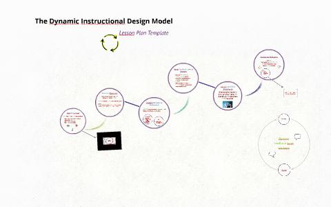 The Dynamic Instructional Design Model By Erin Johnson On Prezi Next
