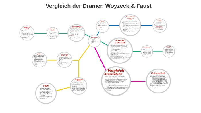 woyzeck kapitel zusammenfassung