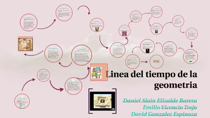 Linea De Tiempo Historia De La Geometria By David Gonzalez On Prezi
