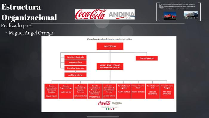 Cocacola Andina Organigrama By Miguel Orrego On Prezi