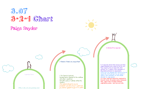 307 Government 3 2 1 Chart By Paige Snyder On Prezi