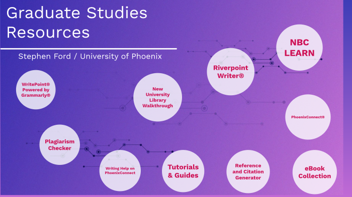 writepoint university of phoenix