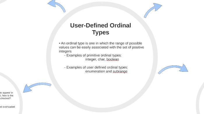 User-Defined Ordinal Types by Kritika Ramasandram on Prezi