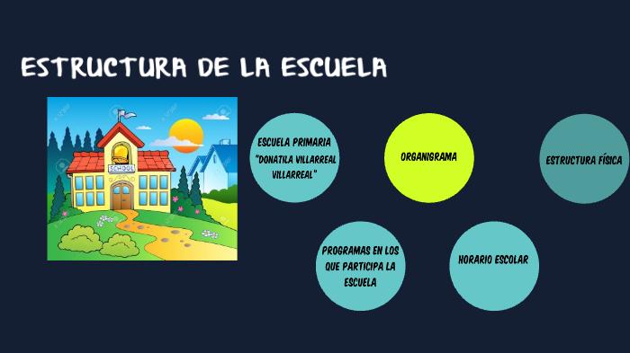 Estructura De La Escuela By Margarita Villarreal Garza On