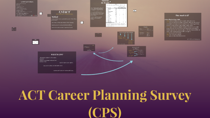 Final copy ACT Career Planning Survey (CPS) by Kiki Robinson