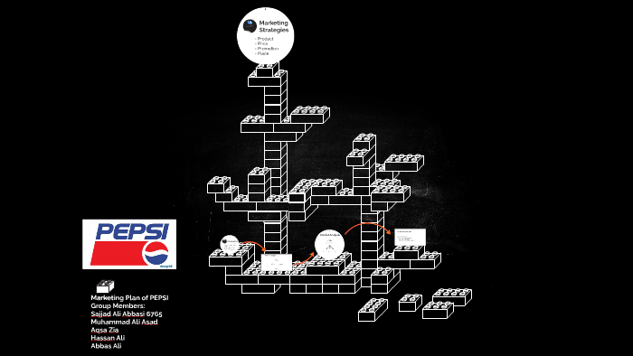 Marketing Plan of PEPSI by kinza abbasi on Prezi