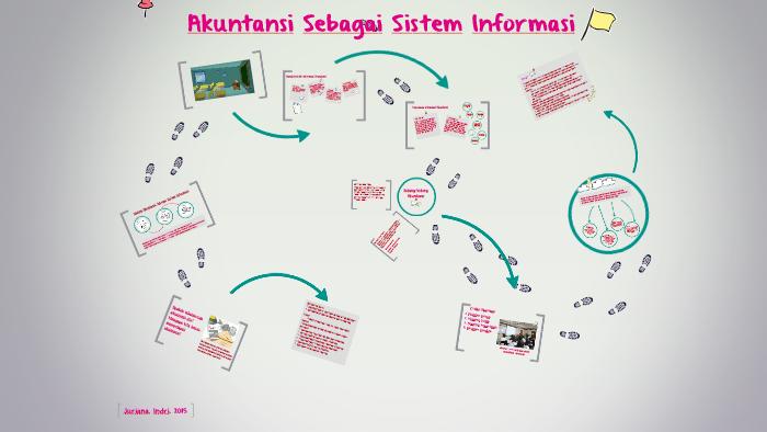 Akuntansi Sebagai Sistem Informasi By Indri Juriana