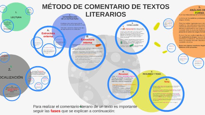 Método De Comentario De Textos Literarios By Rocío Madrid On