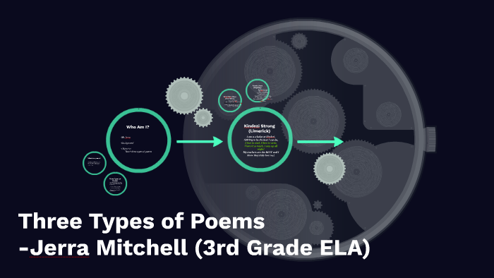 3rd Grade Lesson: Three Types of Poems by Jerra Mitchell on Prezi