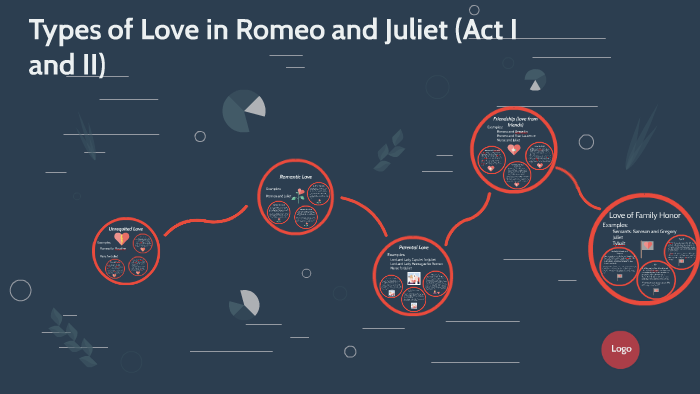 Romeo And Juliet Types Of Love By Madeline McCoy On Prezi Adorable Romeo And Juliet Quotes And Meanings
