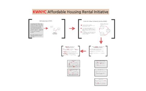 KWNYC Affordable Housing Rental Initiative by Jennifer