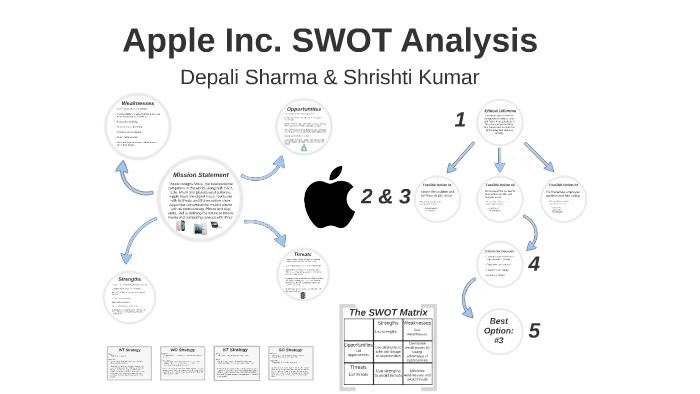 Apple Analyse