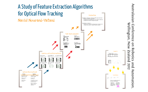 A Study of Feature Extraction Algorithms for Optical Flow Tracking